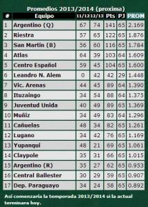 Concentración de socios e hinchas de Argentino. Miércoles 8/05 19,30hs Sorrento y Victor Mercante.